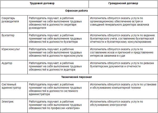 Образцы формулировок в договоре ГПХ