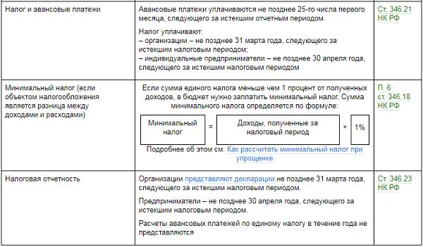 Усн подключение к электронной отчетности расходы регистрация ип на московском проспекте