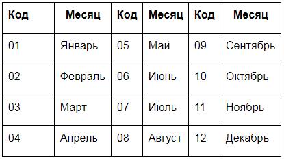 Коды отчетных периодов в СЗВ М Источник: https://www.buhsoft.ru/article/1265-szv-m-novaya-forma-skachat-aktualnyy-blank?utm_medium=letter&utm_source=letternews&utm_campaign=buhsoft_szvm-osh_090818&ustp=F  Любое использование материалов допускается только при наличии гиперссылки.
