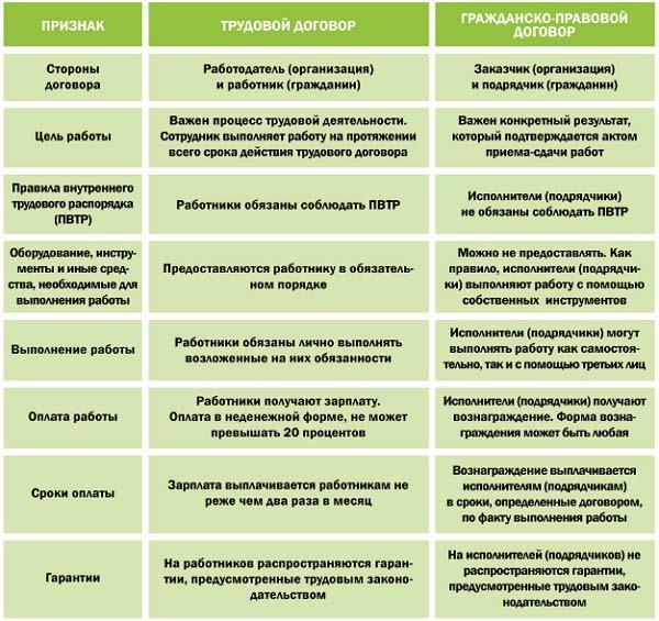 Отличия ГПХ от трудового договора