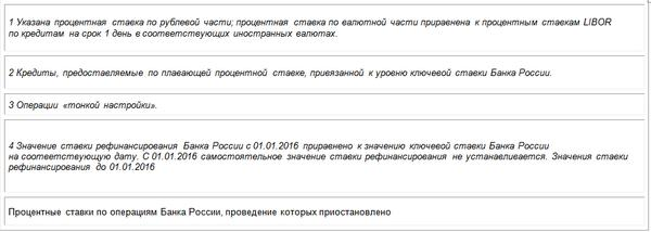 ставка рефинансирования цб рф на август 2016 год официальный сайт