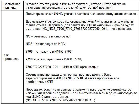 подача документов на регистрацию в качестве ип