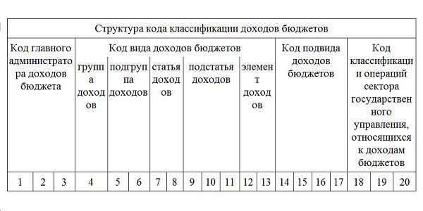 Изображение - Расчет и реквизиты (кбк) для уплаты имущественного налога организациями 1ed321b6e9a86e8aa8b22c8225c90831