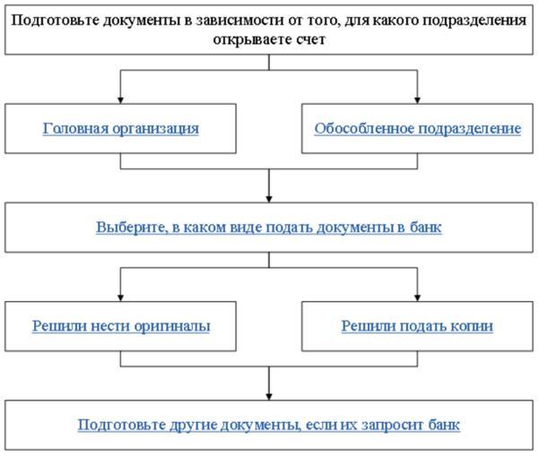 cards tele2 ru кредит