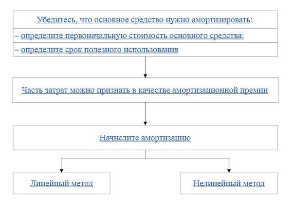 Начисление амортизации в НУ схема